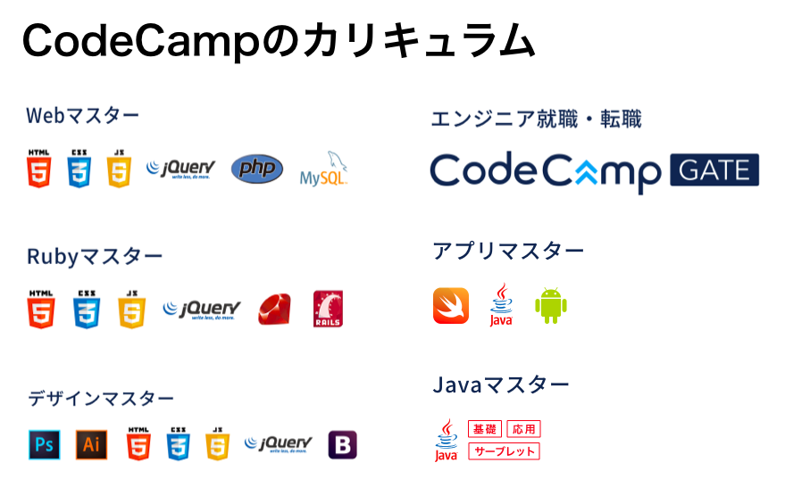 codecamp カリキュラム